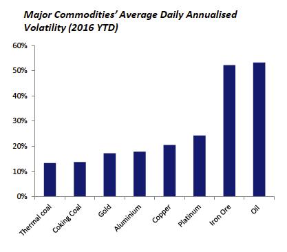 Iron ore price on steep descent