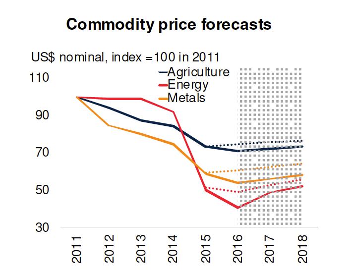 2016 metals, mining outlook darkens
