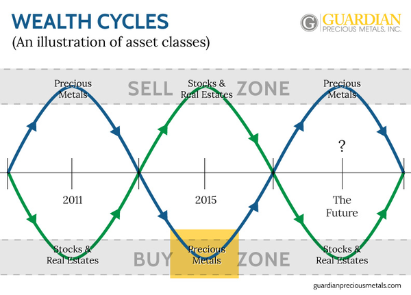 5 best gold and silver junior mining stoxcks in 2016 - wealth cycles graph