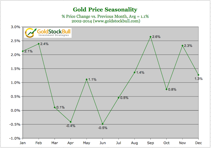 7 signs that the gold market remains resilient - Gold-Seasonality-Chart-2014-1