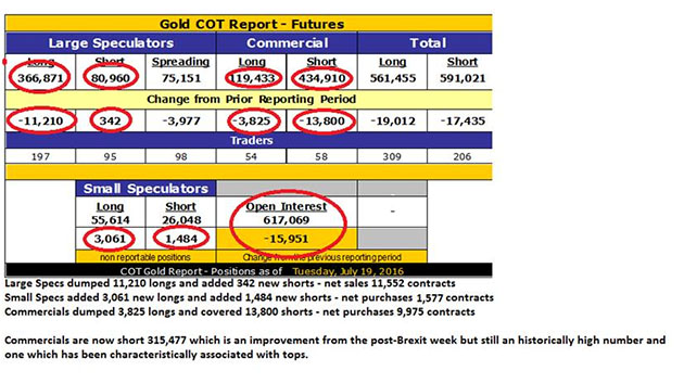 Remembering gold's bullish set-up on Dec. 1, 2015 - Gold COT Report 2016 - Futures table