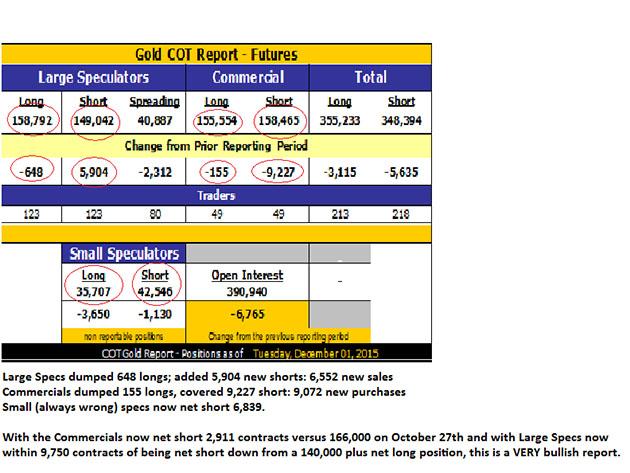 Remembering gold's bullish set-up on Dec. 1, 2015 - Gold COT Report Dec 2015 - Futures table