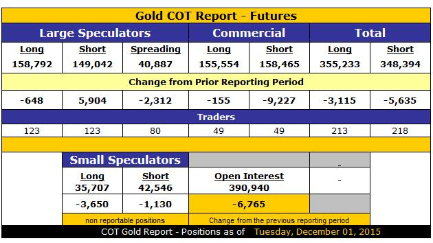 Remembering gold's bullish set-up on Dec. 1, 2015 - Gold COT Report - Futures table