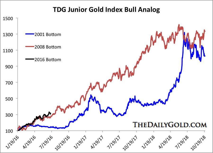 The Upside Potential In Junior Gold Stocks Mining Com