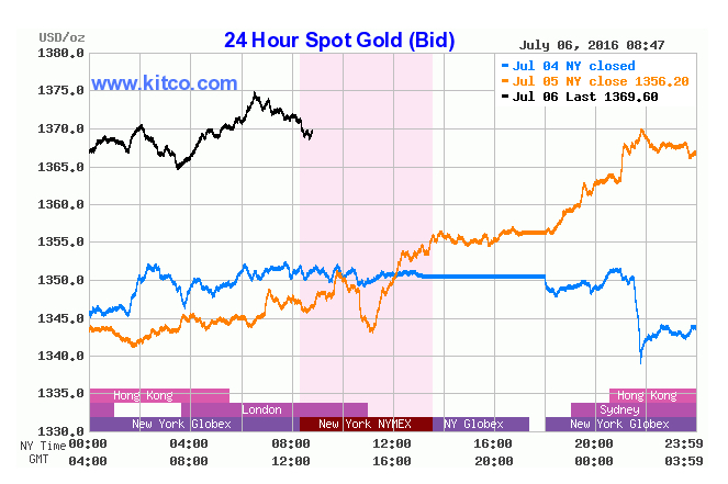 Gold hits fresh two-year high as UBS declares the start of new bull run