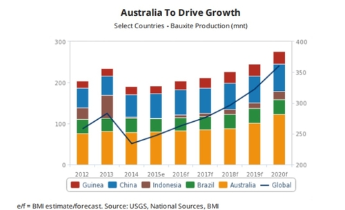 Austalia cashes in on bauxite boom, fuelled by Chinese demand - production graph