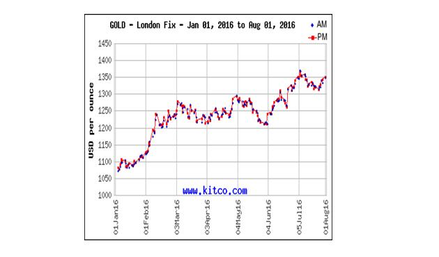 Gold 2.0 - How to profit - Gold - London Fix 2016 graph