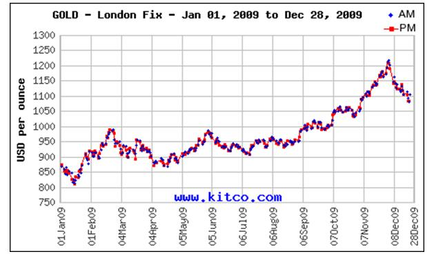 Gold 2.0 - How to profit - Gold - London Fix graph