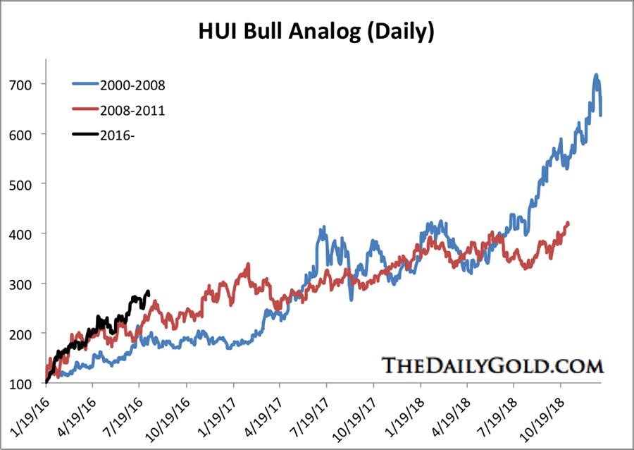 Gold and gold stocks bull analogs - HUI Bull Analog - Daily -