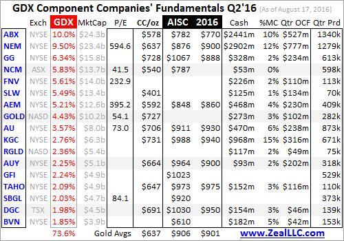 Gold miners' Q216 fundamentals graph 1
