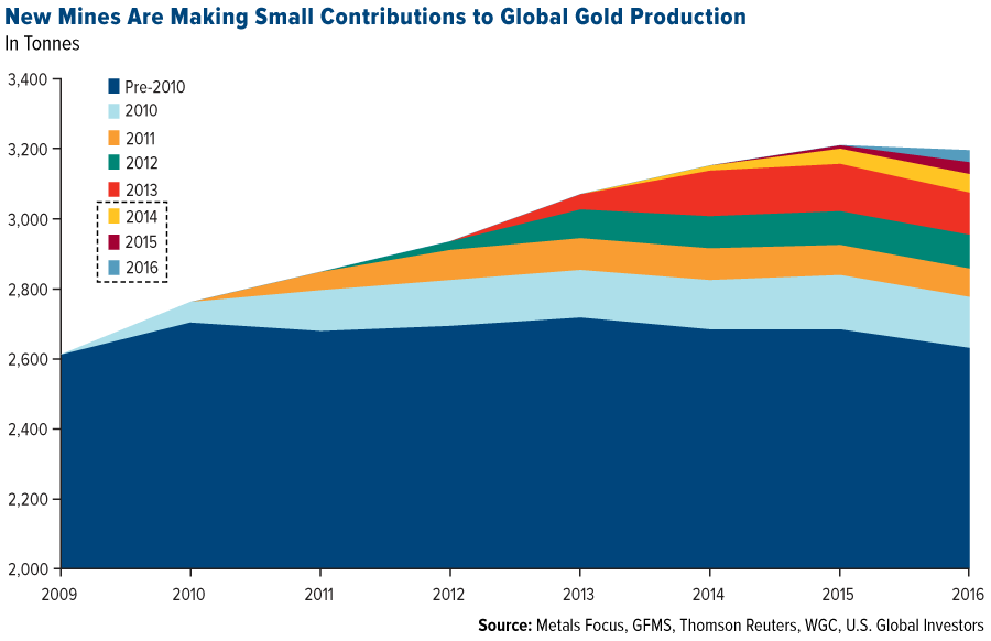 The last know gold deposit - OMM-new-mines-are-making-small-contributions-to-global-gold-production
