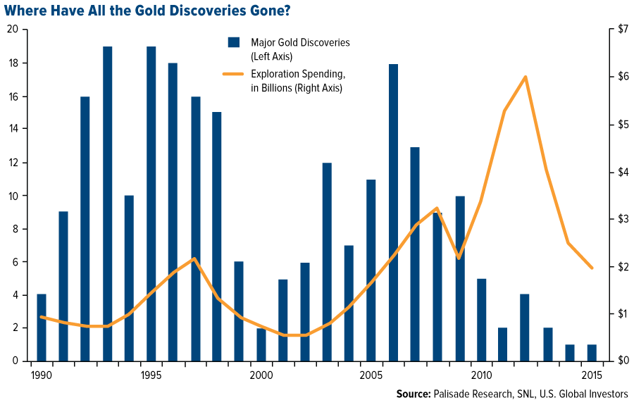 The last known gold deposit - COMM-Where-Have-All-the-Gold-Discoveries-Gone-08052016-LG