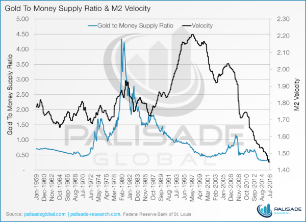 Too much money, not enough gold - gold to money supply ration and M2 velocity