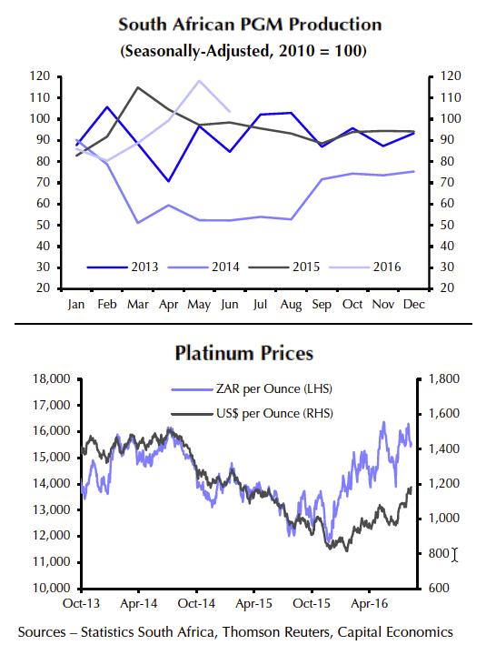 South Africa output topples platinum, palladium prices