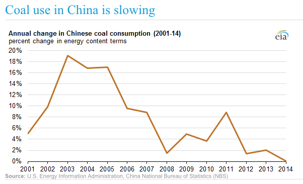 China's war on coal keeps fuelling prices recovery — up 30% since April