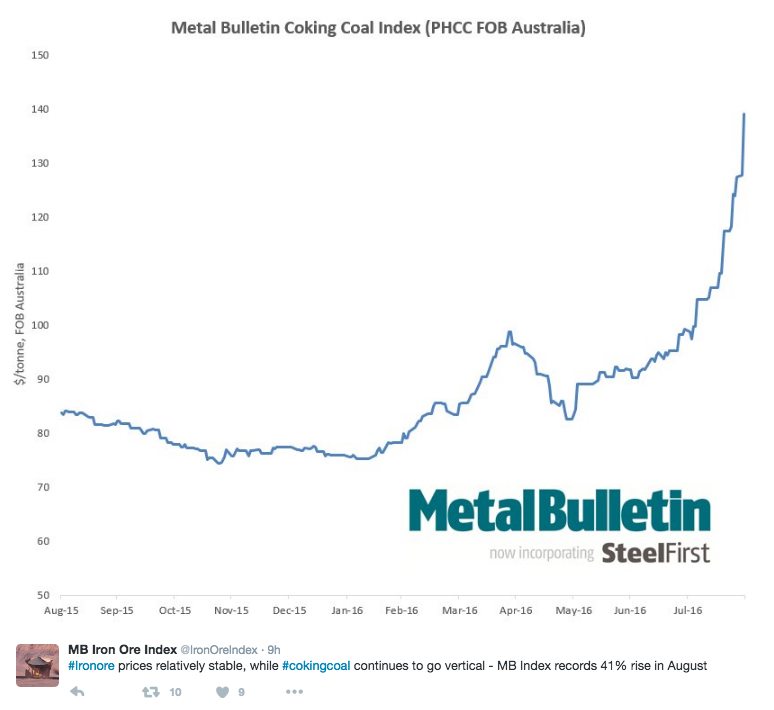 Coking coal prices are on a roll — up more than 80% in six months