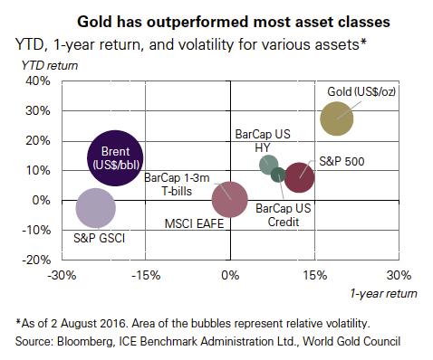 Hedge funds push bullish gold price bets back up