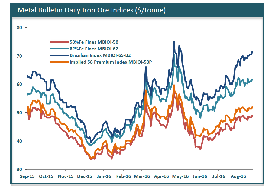 Iron ore's rally has its days counted — Citi
