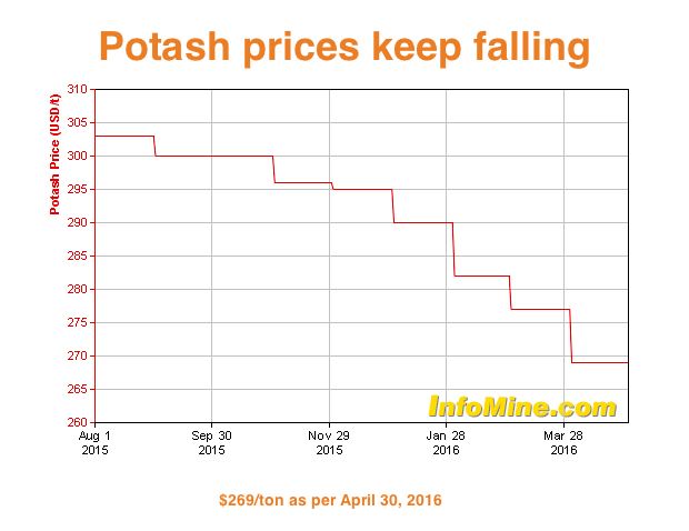 Potash Corp confirms merger talks with Agrium, shares halted