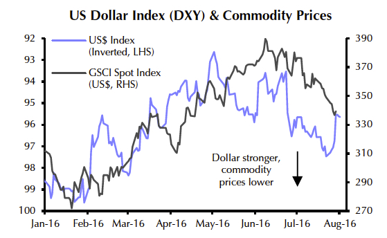 CHARTS: Gold price and the dollar – crushing it