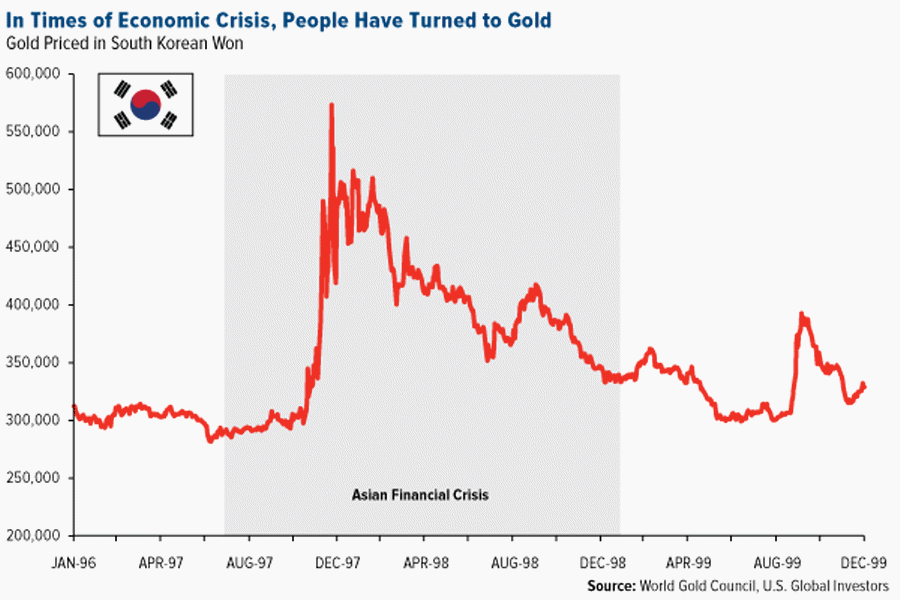 in-times-of-economic-crisis-people-have-turned-to-gold