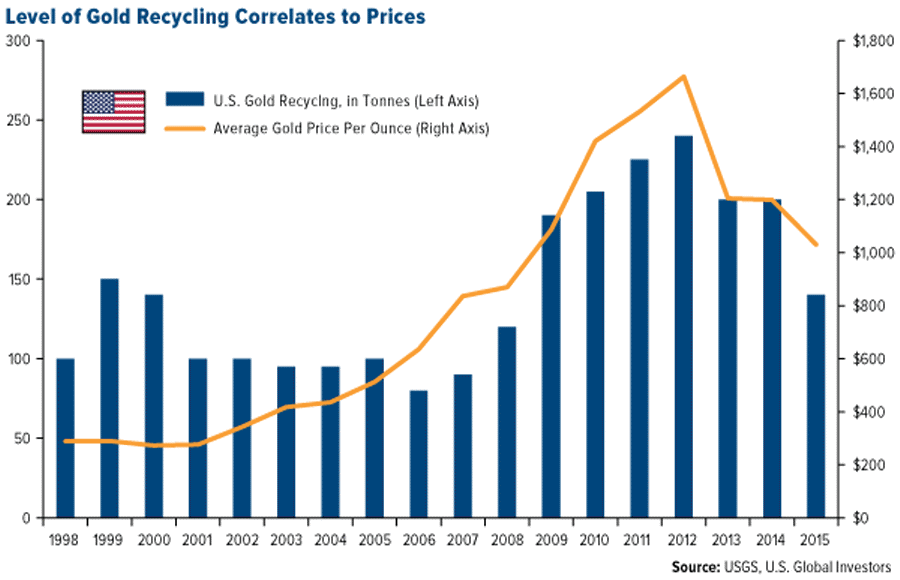 level-of-gold-recycling-correlates-to-prices