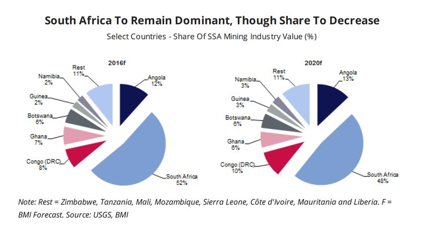 Despite problems SA still represents half sub-Sahara mining
