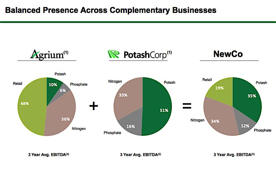 Potash Corp. and Agrium merge, create $36bn fertilizer giant