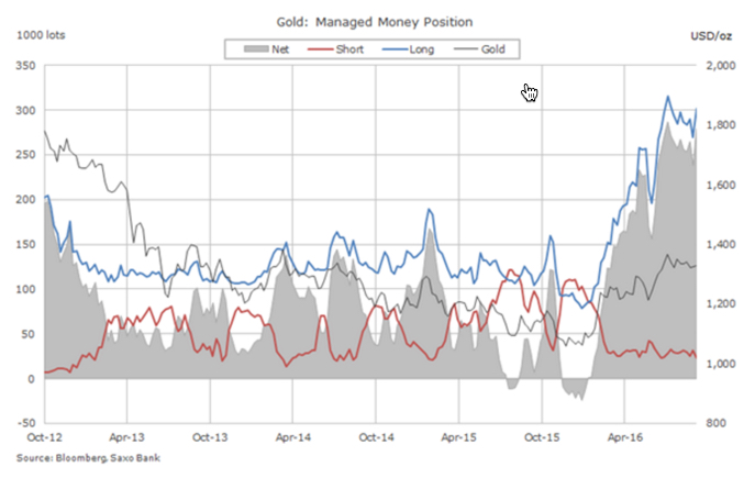 Gold price: Hedge fund bears in about turn