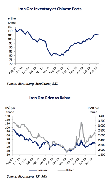Iron ore price: Downside risks are building