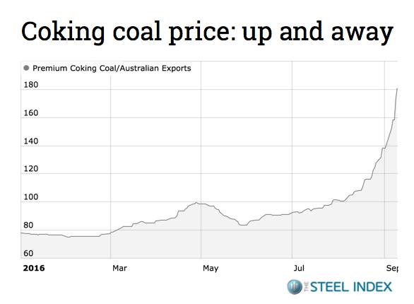 steel-index-coal-coking-thermal