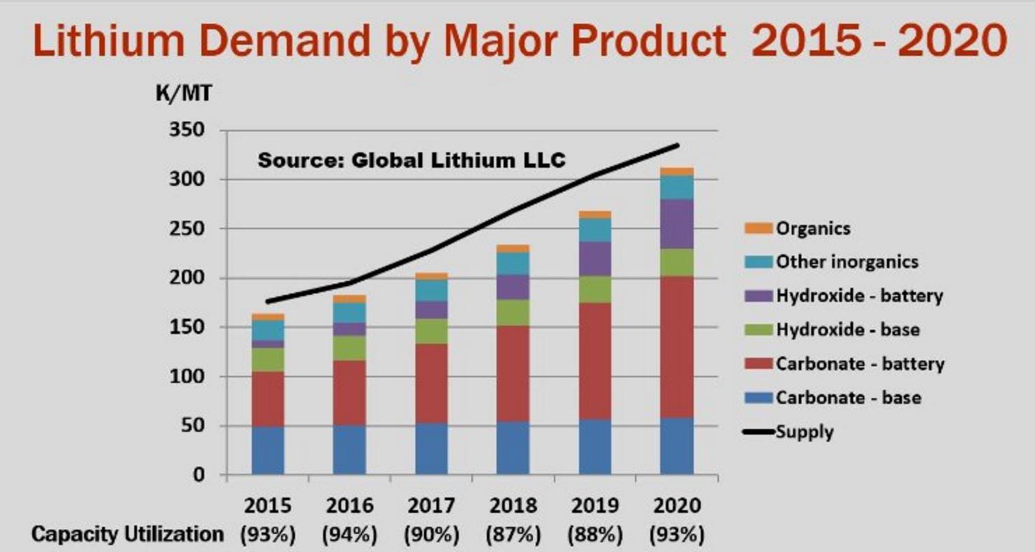 lithium-demand-2015-2020