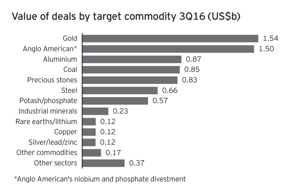 Global mining M&A stuck in doldrums
