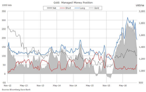 Gold price: Hedge funds abandoning market at record pace
