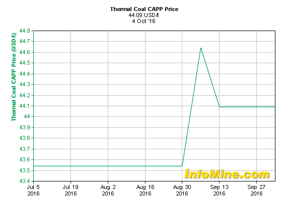 Thermal coal just hit $100 per tonne and may stay this high until 2017