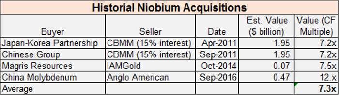 historial-niobium-acquisitions
