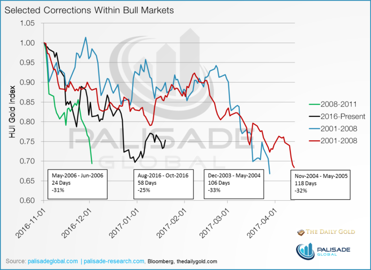 selected-corrections-within-bull-markets-chart
