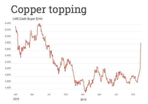 Warnings as copper price surge continues