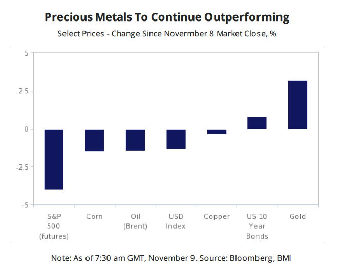 Gold miners stocks are soaring and we don't need to tell you why
