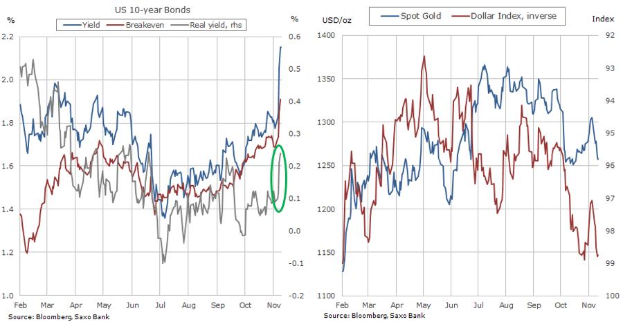 2 charts to make sense of gold price plunge