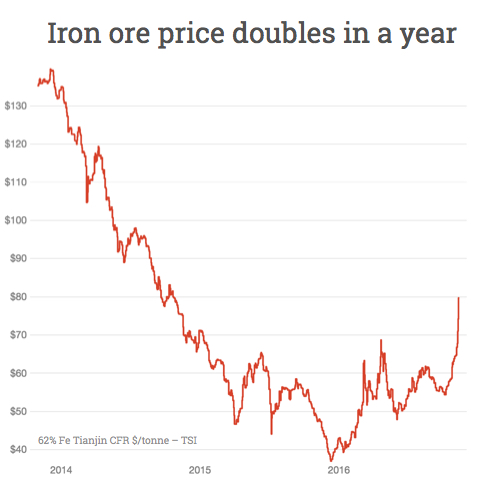 Iron ore price leaps to $80