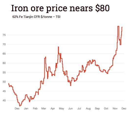 Iron ore price set to top $80