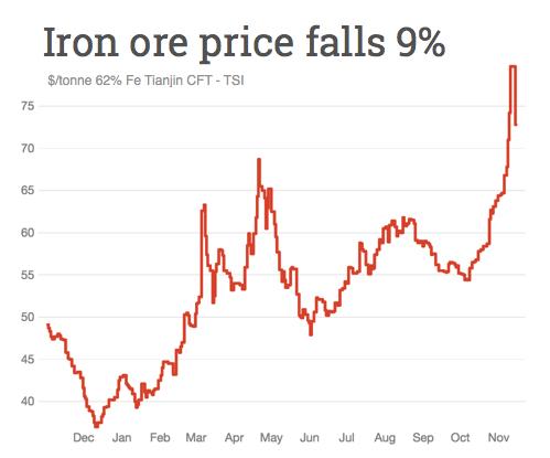Iron ore price tanks 9%