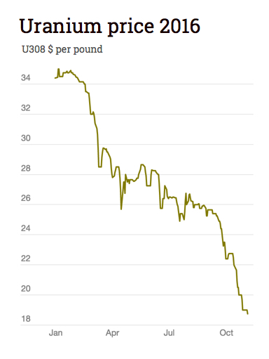 Uranium price: Industry settles down to depressing reality