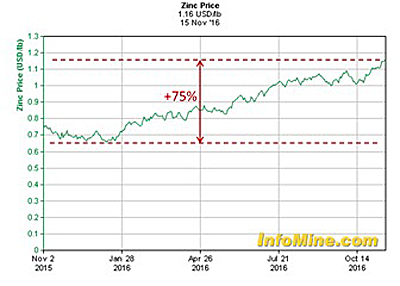 zinc-one-year-for-top-ten