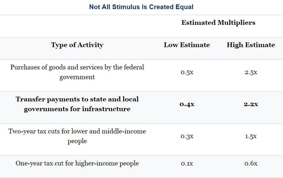 not-all-stimulus-is-created-equal