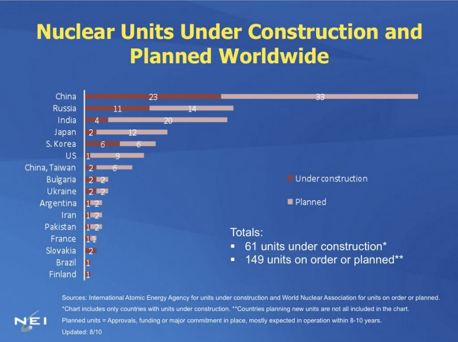 nuclear-units-under-construction-chart