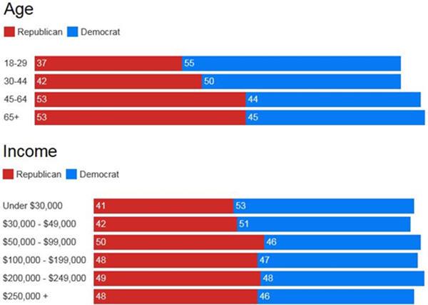 trump-clinton-votes-age-and-income-chart