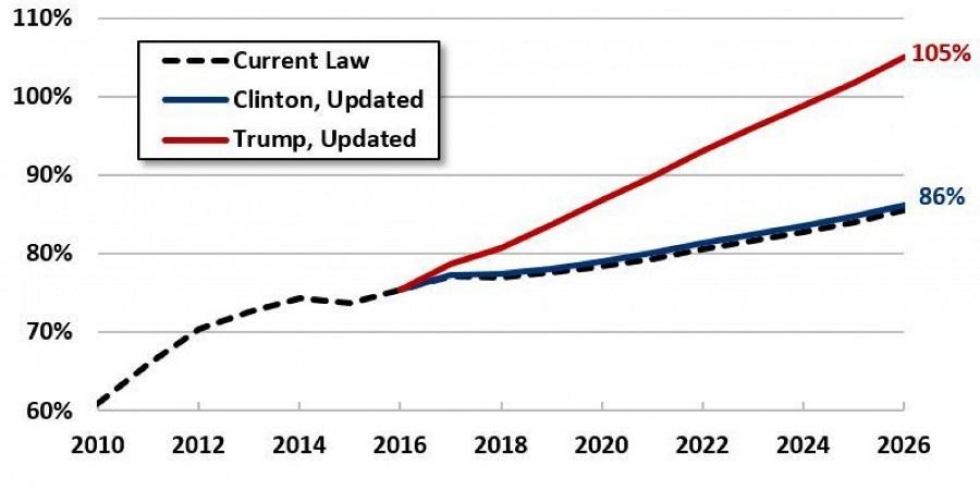 trump-law-chart