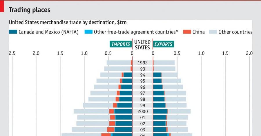 us-merchandise-trade-by-destination-graph